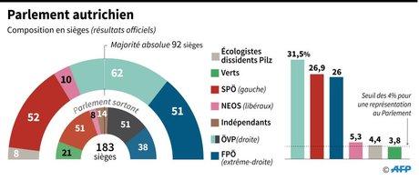 [NE PAS UTILISER] Parlement Autriche, 2017