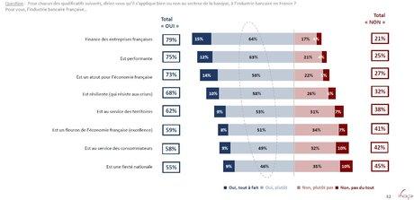 Les banques, secteur stratégique pour 8 Français sur 10