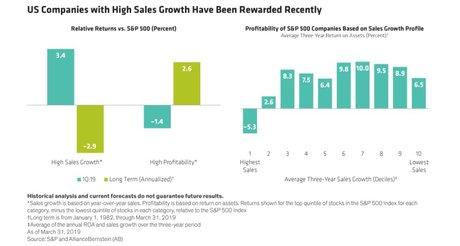 Croissance vs profit S&P500
