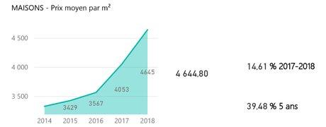 Cartégie données immobilier vente maisons 2018