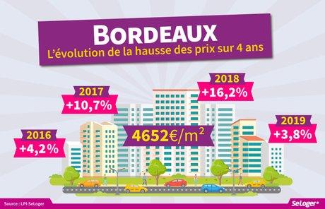 Baromètre avril mai Seloger Bordeaux immobilier