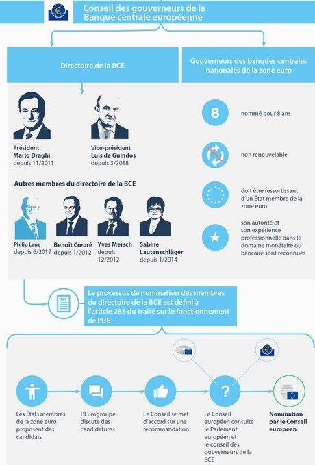 BCE nomination directoire Conseil européen