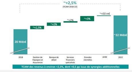 Crédit Agricole revenus croissance 2022
