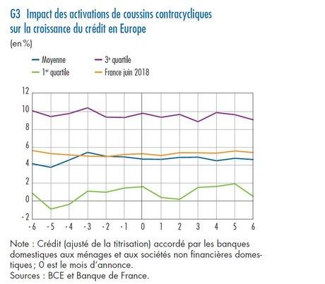 Coussins contracycliques effet crédit BdF