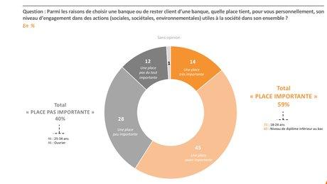 Banques engagement