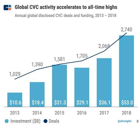 Corporate Venture monde 2013 2018