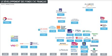 Corporate Venture, Infographie, H295, D. Cuny