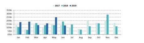 Green bonds par mois 2017 2018 2019 CBI