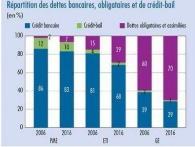 Graphe Banque de France évolution dette privée