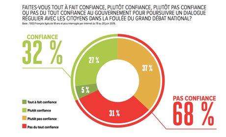 Confiance, BVA, infographie, sondage, H299, gouvernement, débat national