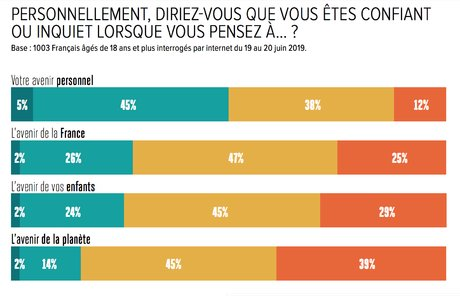 Confiance, BVA, infographie, sondage, H299, avenir, France, personnel, planète, enfants