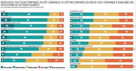Confiance, BVA, infographie, sondage, H299, institutions, PME, hôpitaux, justice, école