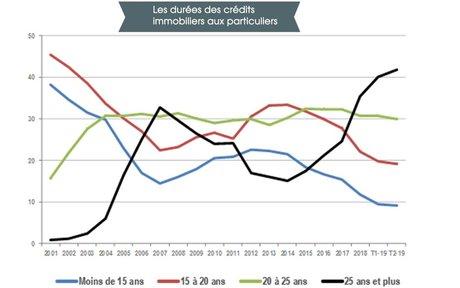 Durée prêts immobiliers Crédit Logement CSA