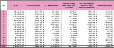 Contribution FRU banque par pays