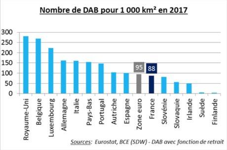 DAB billets distributeurs France par km