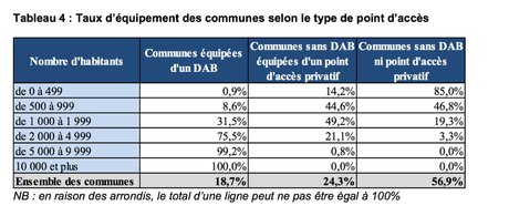 DAB par communes France BdF