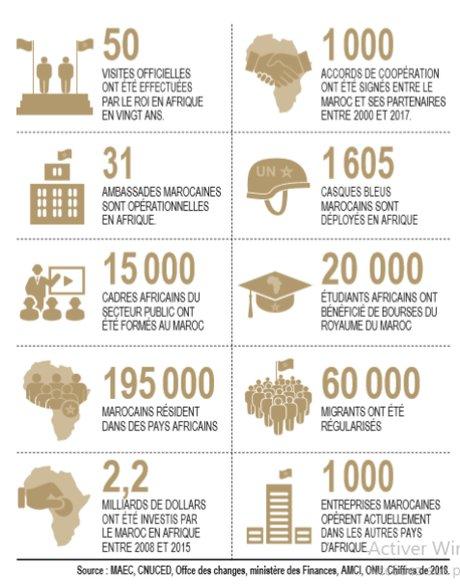maroc afique chiffres
