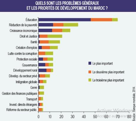 graphe maroc priorites developpement
