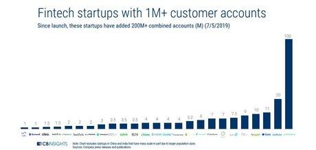 Fintech 1 million utilisateurs monde