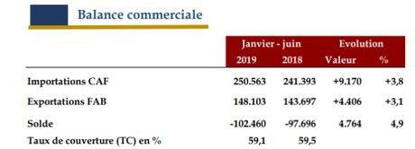 balance commerciale maroc juin 2019