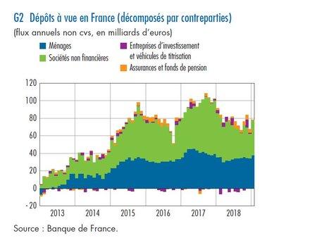 Dépôts à vue ménages entreprises France 2018 Bdf