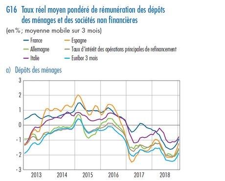 épargne taux réels dépôts France Allemagne BdF