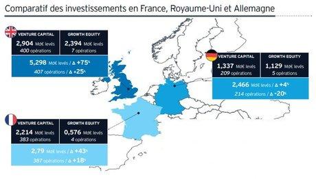 Comparatif France RU Allemagne levées de fonds