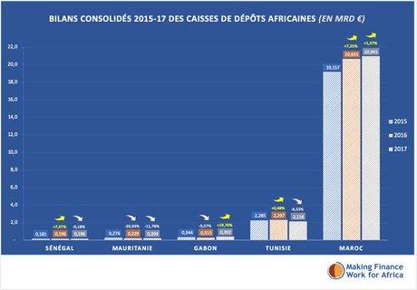 bilan caisses depots africaines graphe