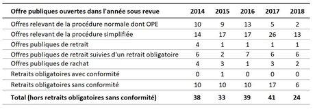 AMF nb retrait sortie Bourses 2014 2018