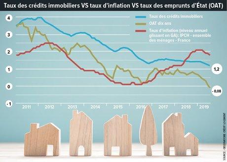 Infographie, H301, p.16, Taux des crédits immobiliers vs taux d'inflation vs taux des emprunts d'État (OAT)