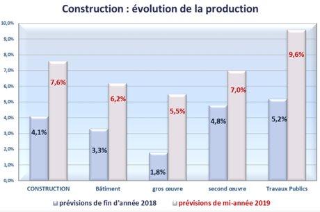 conjoncture éco Occitanie