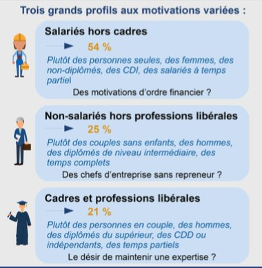 Trois profils différents de retraités actifs.