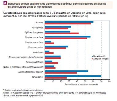 Beaucoup de non-salariés et de diplômés du supérieur parmi les seniors actifs et non retraités.