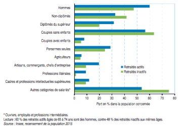Un tiers des retraités actifs sont diplômés du supérieur.
