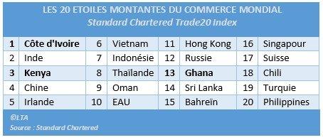 Trade20 Index