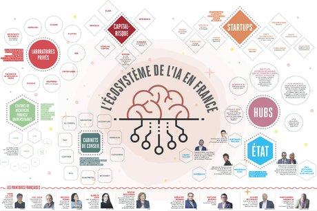 Infographie H301, IA, écosystème, France