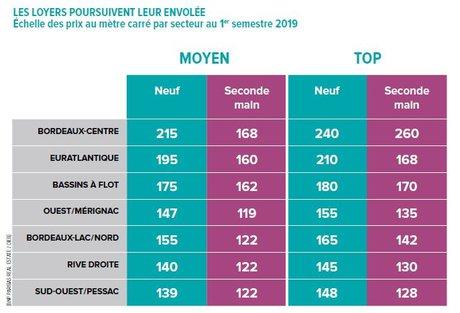 Loyers quartiers Bordeaux tertiaire