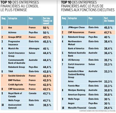Infographie Top 10 des entreprises financières au conseil le plus féminisé