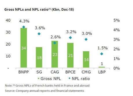NPL créances douteuses banques françaises Deloitte