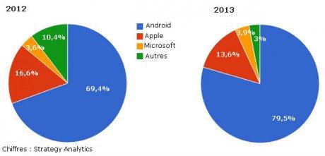 Part de marché des systèmes d'exploitation mobile au 2e trimestre 2012 et 2013