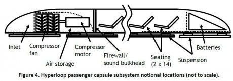 Schéma de l'intérieur d'une capsule passager de l'Hyperloop