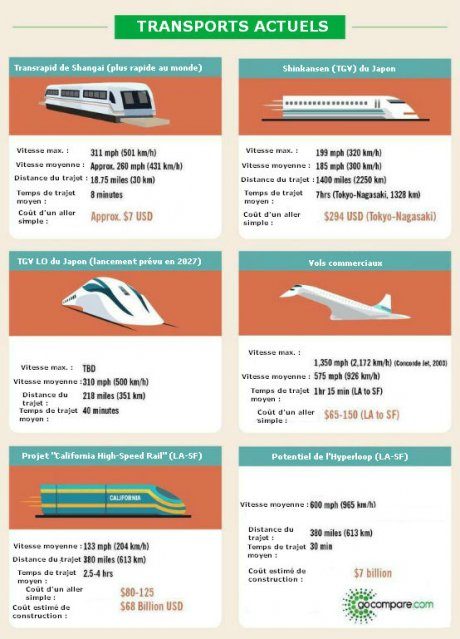 Infographie - L'Hyperloop comparé aux autres modes de transport rapides