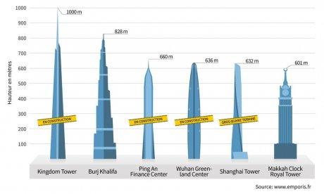 diagramme gratte-ciel