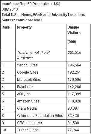 Yahoo devance Google aux USA