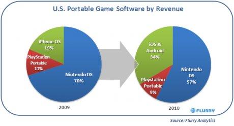 Marché du jeu vidéo portable aux USA en 2009 2010