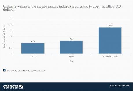 Revenus du marché du jeu vidéo portable depuis 2000