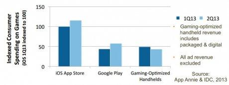 Revenus des jeux portables en 2013