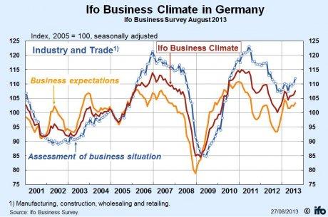 IFO indice du climat des affaires en Allemagne août 2013