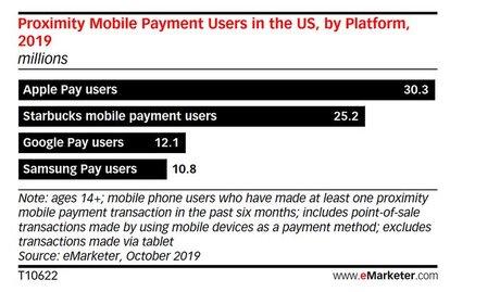 Paiement mobile eMarketer Starbucks