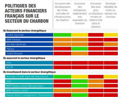 Charbon finance fr classement ONG 2019